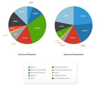Monetización de la publicidad móvil por sectores y procedencia