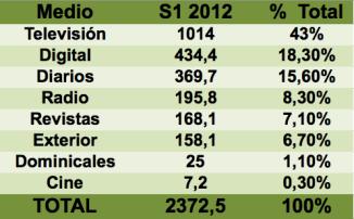 Inversión publicitaria 1er trimestre 2012