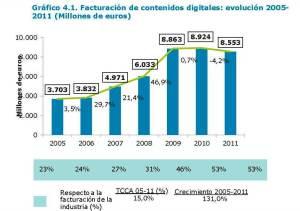 Contenidos digitales España 2012 informe 5 facturación contenidos españa