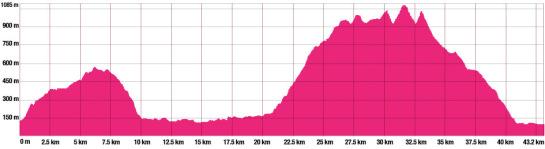 elev-42km